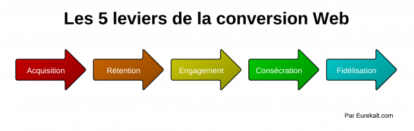 Les 5 leviers de la conversion web